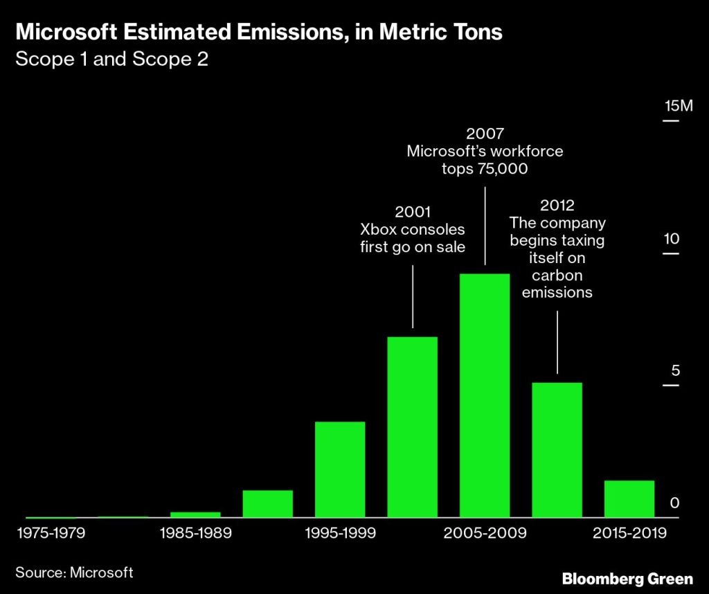 Microsoft Estimated Emissions, in Metric Tons