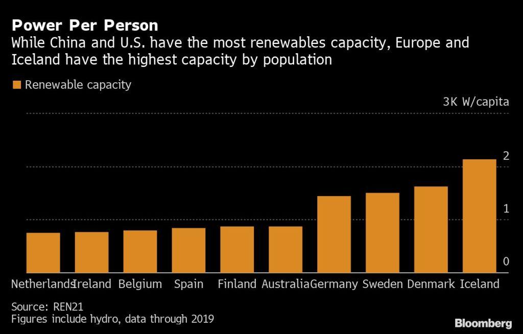 Power Per Person