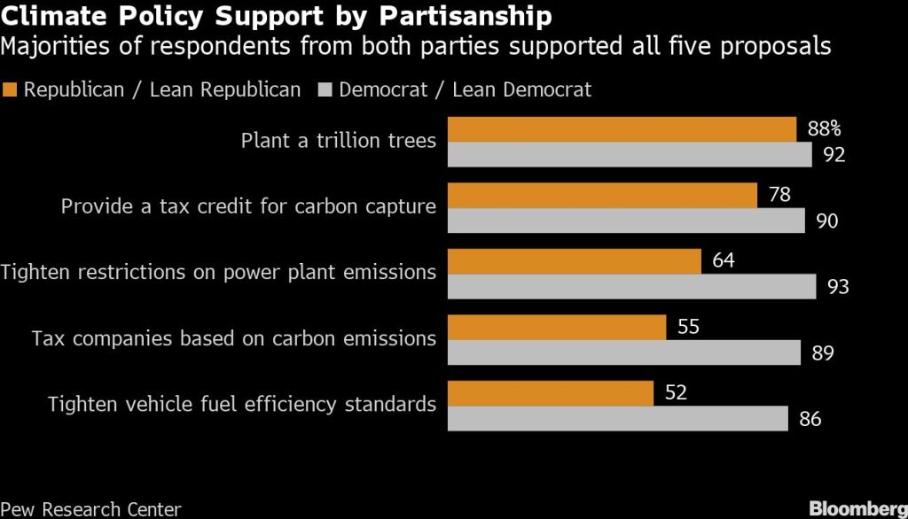 Climate Policy Support by Partisanship